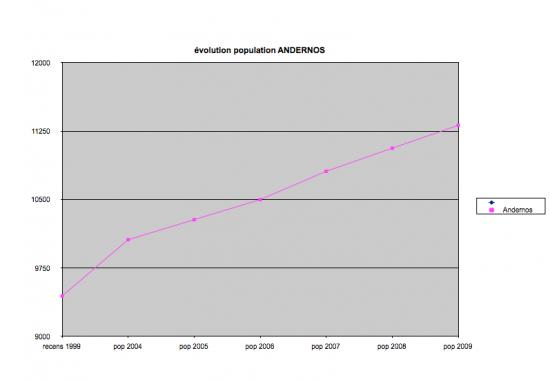 population-d-andernos.png